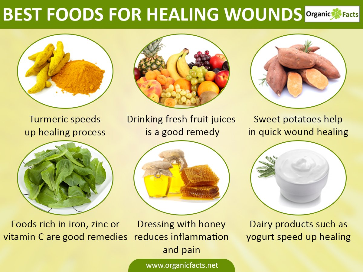 Best Foods For Injury Recovery